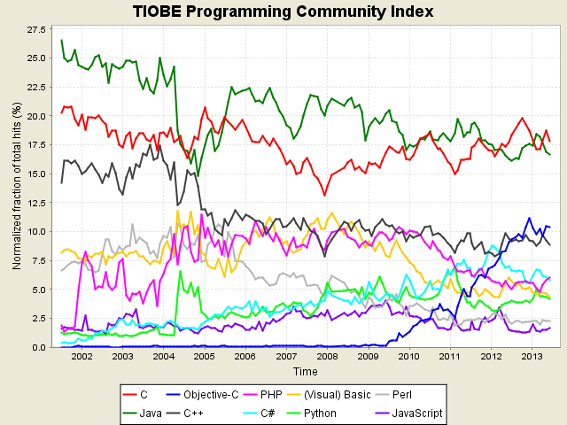 Tiobe_index
